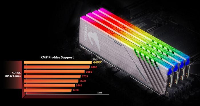 Mainboard Gigabyte TRX40 AORUS PRO WIFI